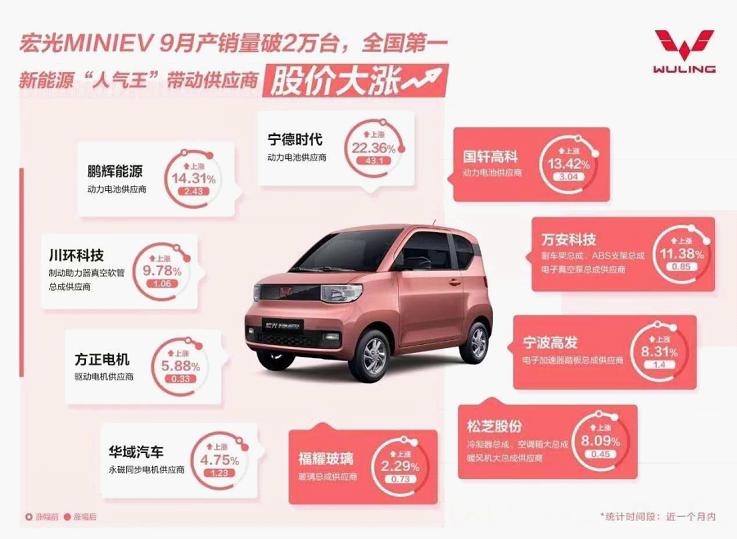 9月新能源汽车产销超过13万辆,五菱汽车(HK305)本周涨势喜人
