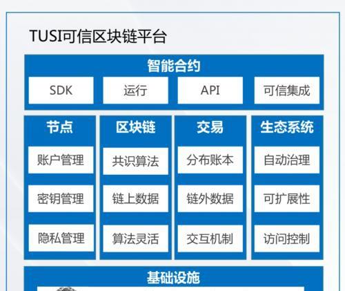 助力企业数字化升级,腾讯TUSI区块链专家揭秘可信区块链与产业实践