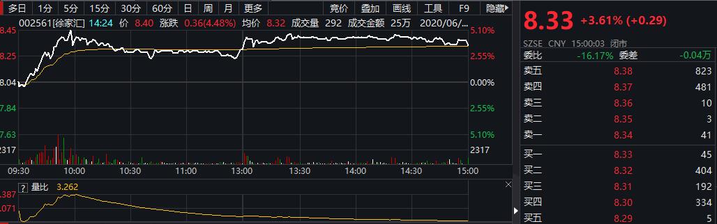 「巴菲特名言」百联股份、上海九百、徐家汇大涨!上海商业股有什么利好?插图(2)