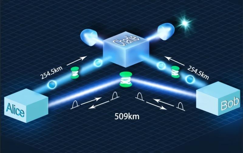 新记录!中国迷信家完成509千米光纤量子通讯
