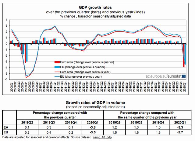 gdp值_日本一季度GDP修正值上调为年率萎缩2.2%经济形势或进一步恶化