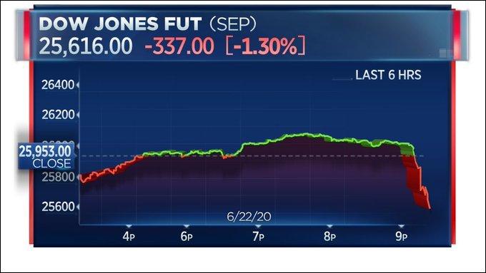 纳瓦罗一句疯话吓坏美国资本市场,特朗普急忙补救