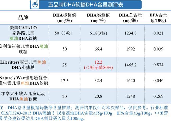 「光大优势基金净值」儿童DHA软糖测评:五大品牌中 纽崔莱佳思敏获综评高分插图(1)
