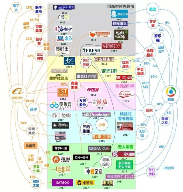 新零售风口来了?马云砸700亿,马化腾加紧布局.(图4)