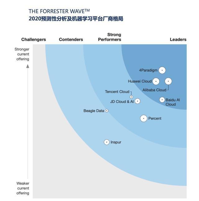 第四范式入围Forrester Wave:预测分析与机器学习中