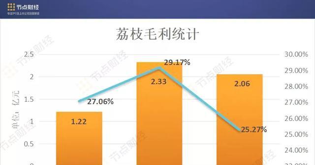 荔枝上市背后:三年连亏2.6亿元,超百条版权诉讼 新消费