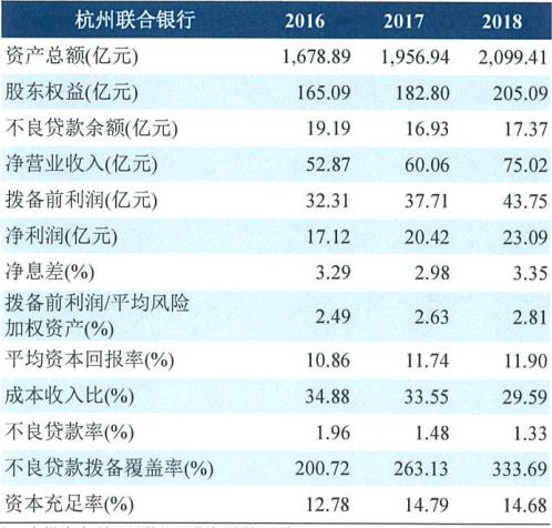 上市辅导进程中 杭州联合银行第四大股东所持全部股权将被拍卖