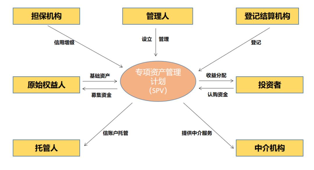 旅界专研 | 善用政策、巧用资金,文旅企业债权融资方式选择(中):资产证券化