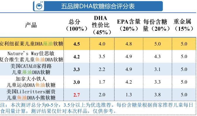 「光大优势基金净值」儿童DHA软糖测评:五大品牌中 纽崔莱佳思敏获综评高分插图(4)