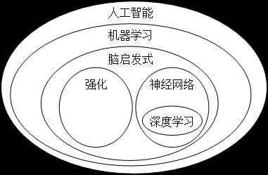 专家观点   人工智能现状及发展(中)