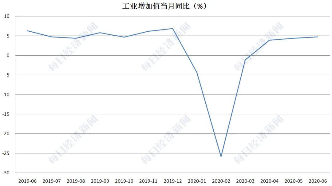 临沂市2020第二季度gdp_2020年上半年一二季度各省市GDP增速数据