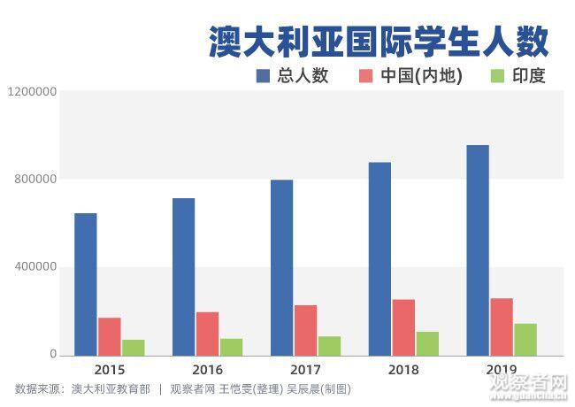 少了中国留学生,澳大利亚会损失多少?(组图)