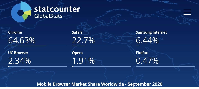 ▲ 就全球来说,主流的浏览器依旧是 Chrome 一家独大,而 Safari 的占比很大程度上是由 iPhone 带来的
