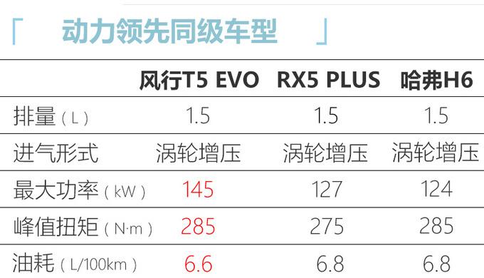 风行T5 EVO开启预售 10.49万起/明年3月上市-图6