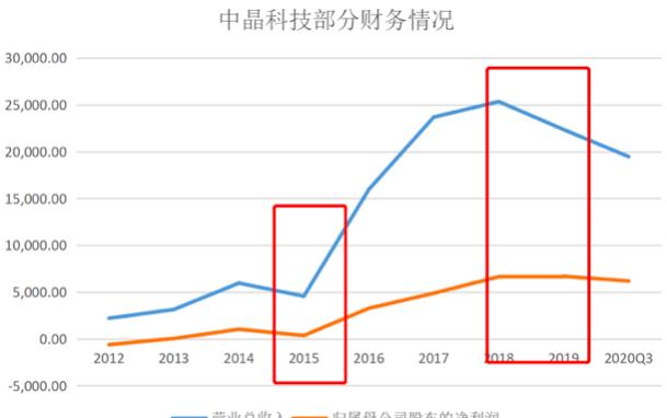 图为该公司盈利情况。2015年前,该公司业绩差强人意,2016年实现华丽蜕变.png