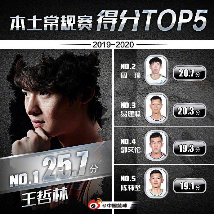 CBA晒常规赛本土球员得分TOP5,王哲林位居榜