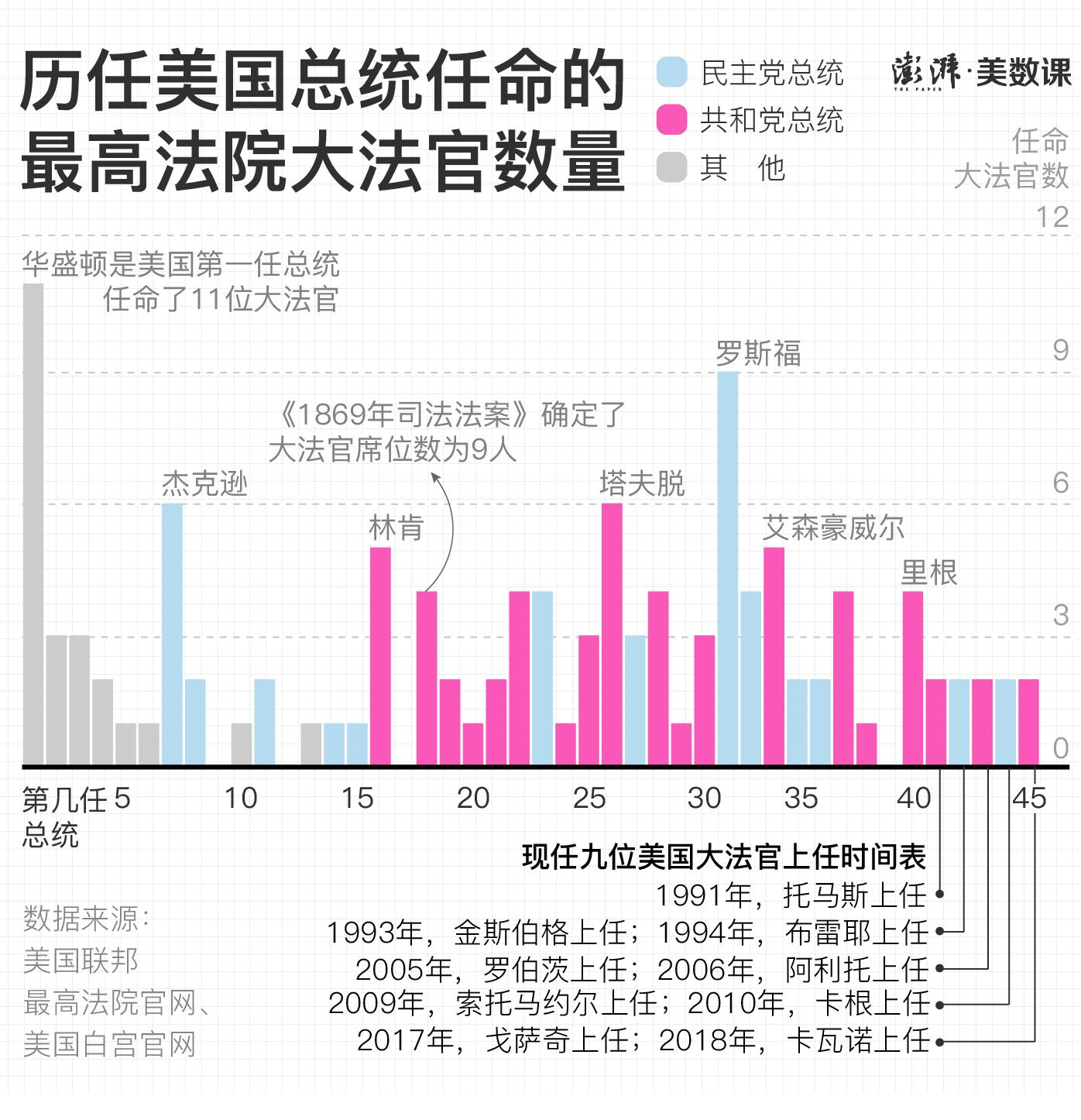 深圳私人伴游_金斯伯格又上头条 为什么大法官对美国如此重要?