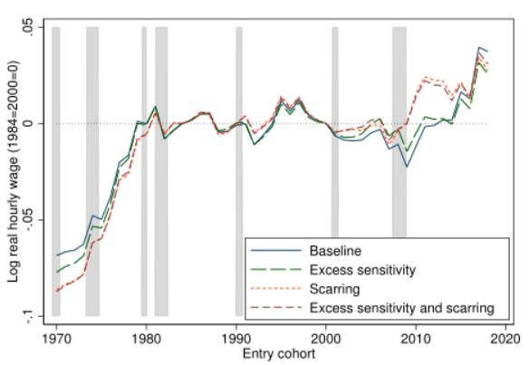 """经济低迷期职场新秀的""""疤痕效应"""" 降低其对未来的预期"""