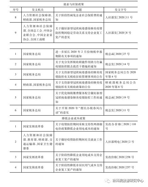 《【沐鸣平台注册app】新冠肺炎疫情与旅游业:影响评估与思考建议》