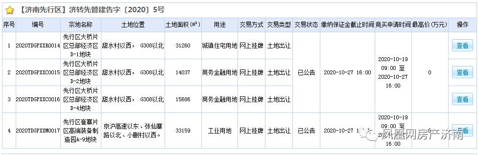济南先行区出让4宗土地 大桥片区住宅地价2412元/平