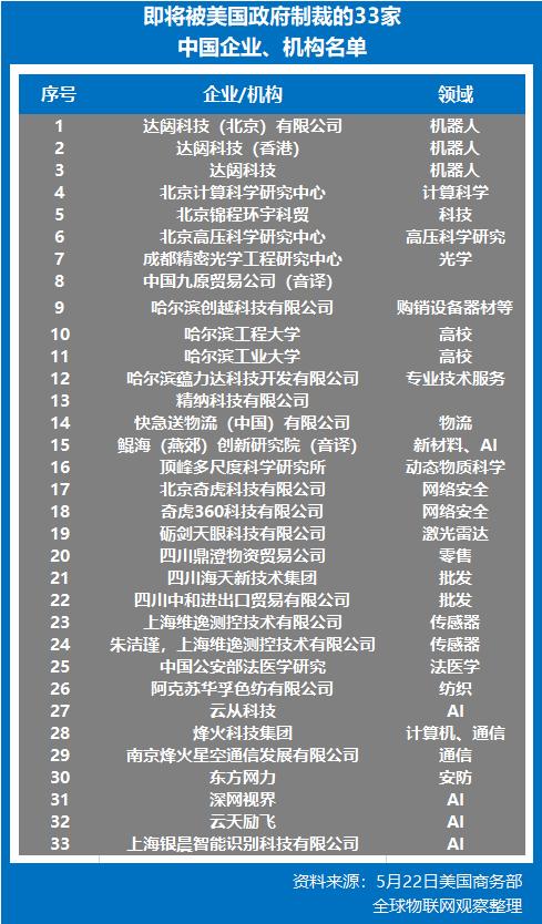 明天起美国对33家中国企业/机构正式实施制裁