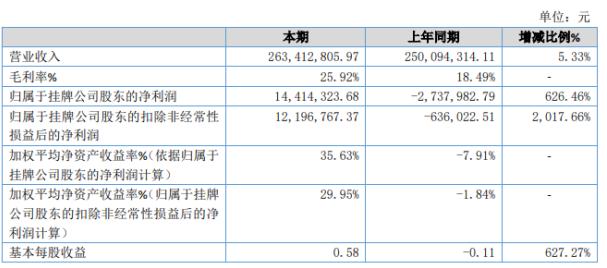 恒源洁具2019年度净利润1,441.43万扭亏为盈