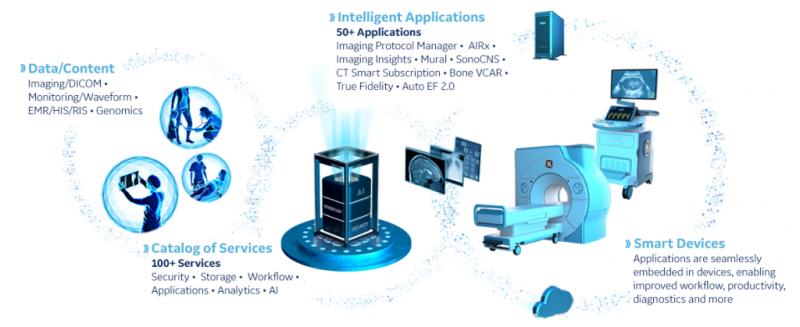 GE医疗发布人工智能影像诊断平台