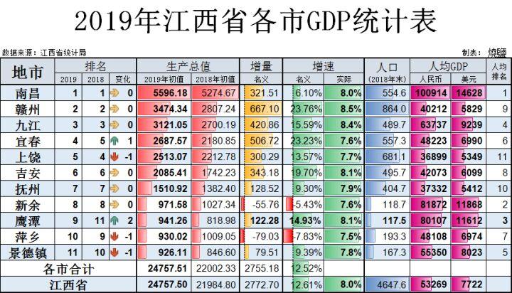 """各市人均gdp排名_26省""""颈部城市""""排行,遵义夺冠多项"""