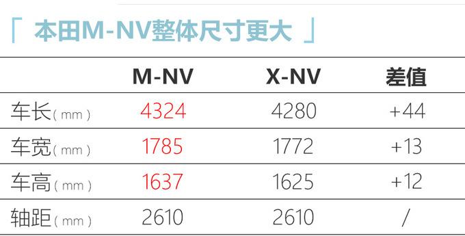 东风本田新纯电SUV 7天后上市 颜值续航均超X-NV-图4