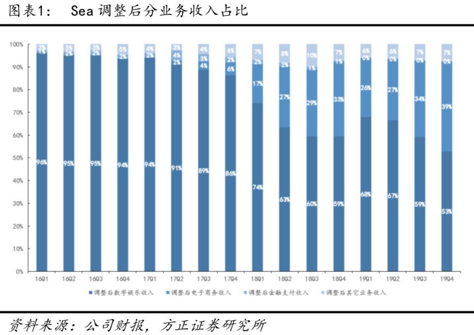 SEA(SE.US)19Q4深度点评:加码金融业务,游戏、电商、金融共探消费互联网