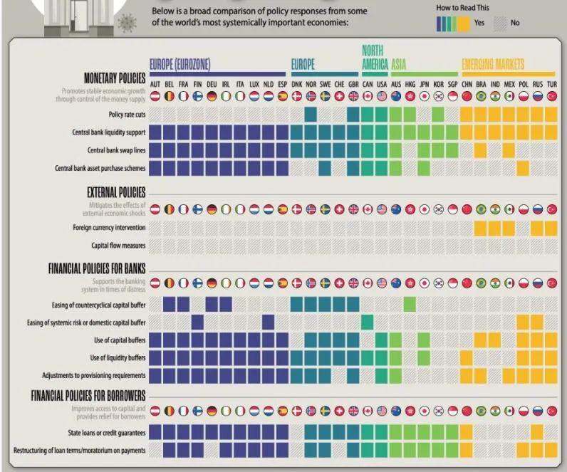 应对突发危机,各国央行们各做了什么?(组图)