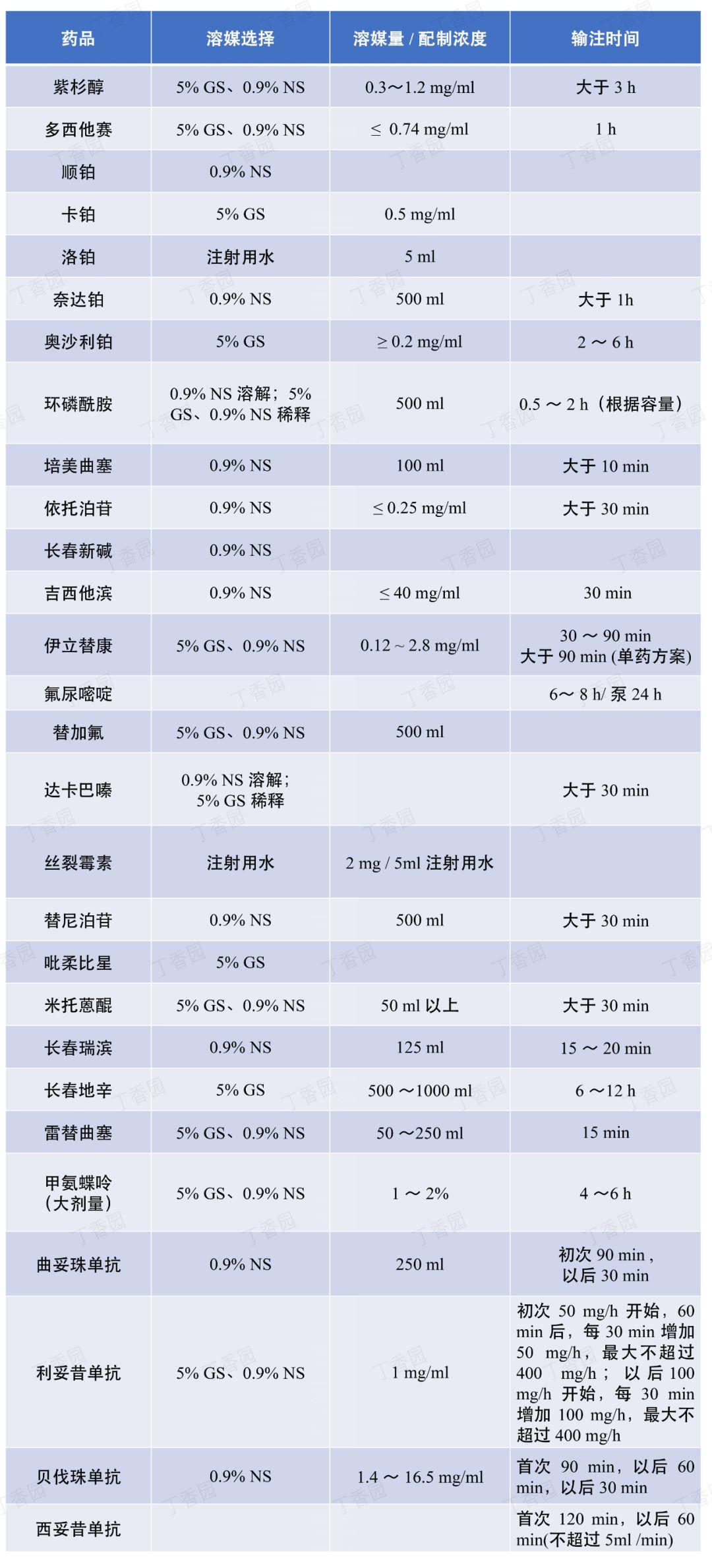 一表总结_28 种常用化疗药的溶媒和输注时间 生活头条 第1张