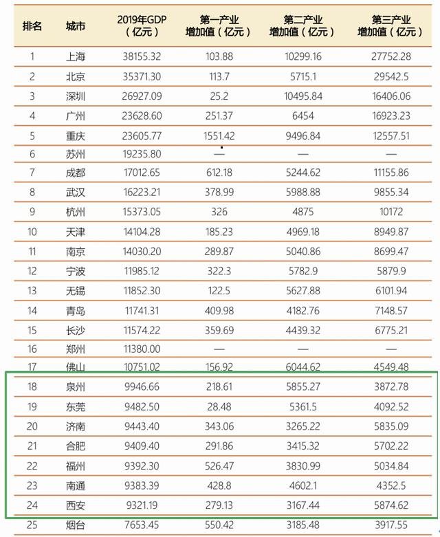 2019中国gdp总量_最新2019年中国gdp总值分布