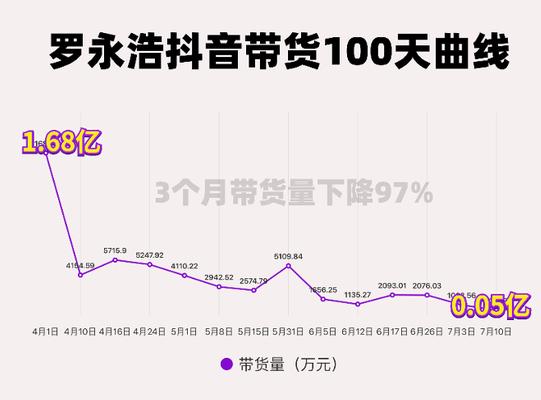 罗永浩直播带货暴跌97%,刺破了2020年最大的泡沫