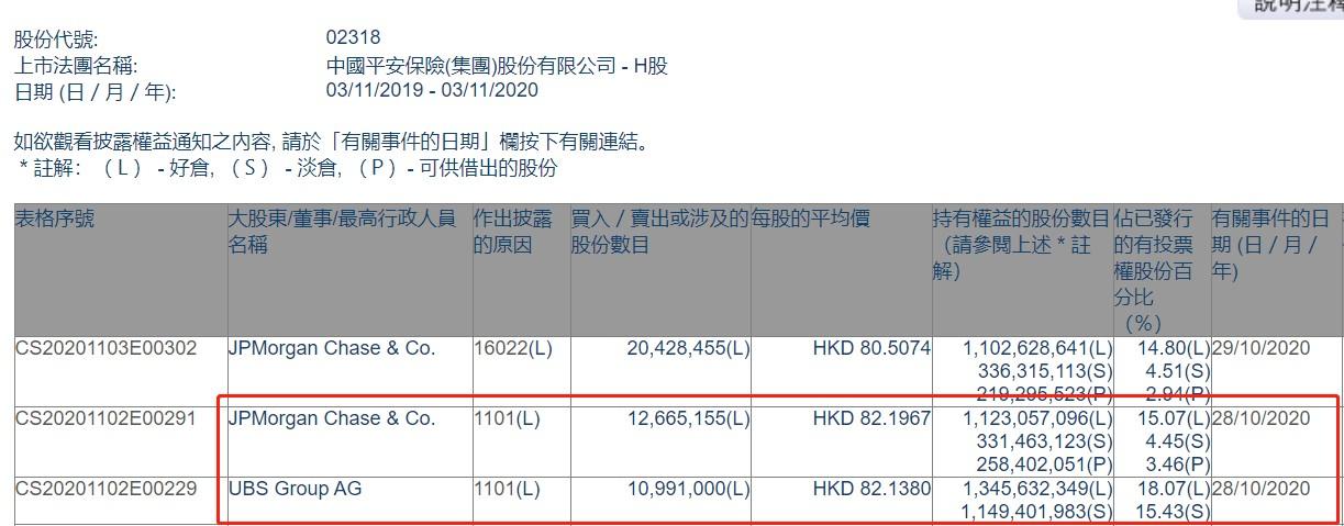 摩根大通增持中国平安(02318)约1266.5万股