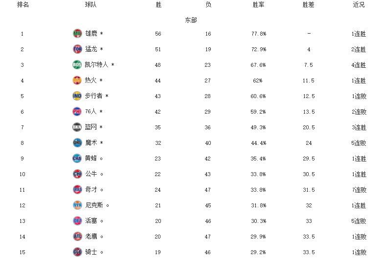 NBA最新排名!雄鹿湖人霸榜,开拓者反超灰熊升第八,太阳七连胜