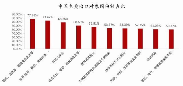 新冠疫情对中国哪些出口行业影响最大?插图(3)