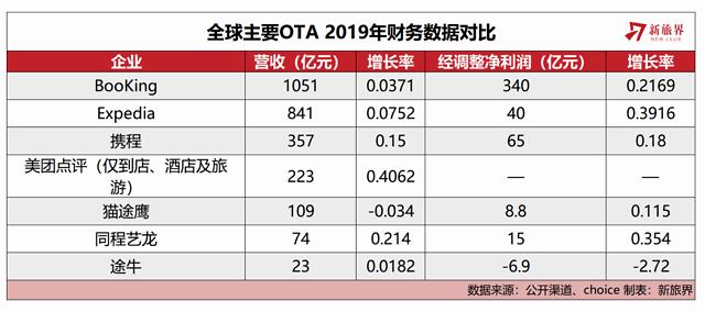 全球OTA哪家强?财报告诉你