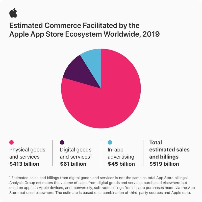 苹果:每周有5亿人访问  去年消费者和广告主通过App Store花费5190亿美元