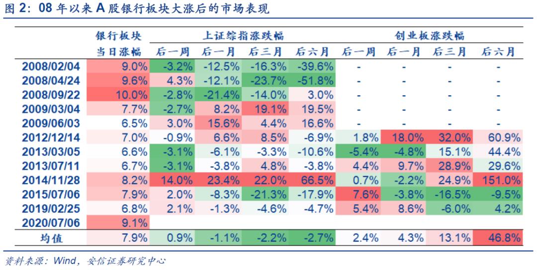 """银行涨停意味着什么?市场已高度认同""""复苏牛""""插图(1)"""