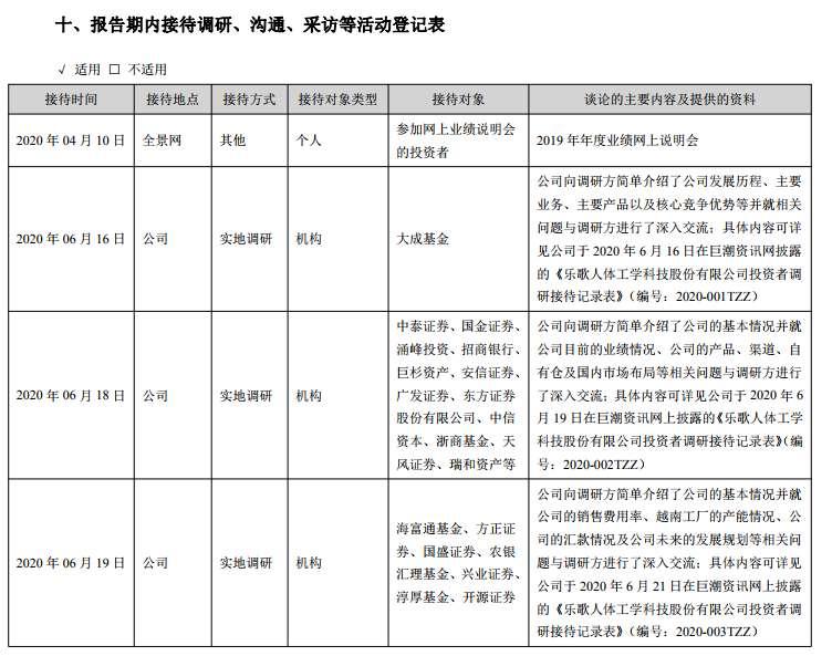 """樂歌股份董事長""""拉黑""""平安資管:6月以來接受逾20家機構調研"""