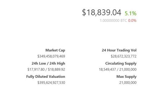 《【比特币价格】比特币价格逼近19000美元 最近一个月上涨47%》