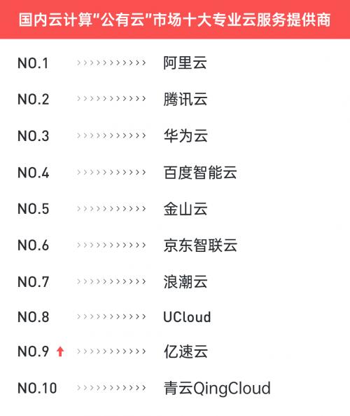 2020年国内十大云计算服务商排名,亿速云排在第几位? 云服务排名
