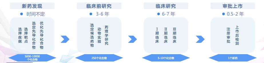 藥物研發的常規流程(制圖:36Kr)