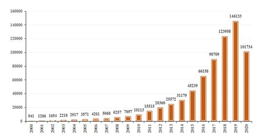 《2020人工智能中国专利技术分析报告》发布