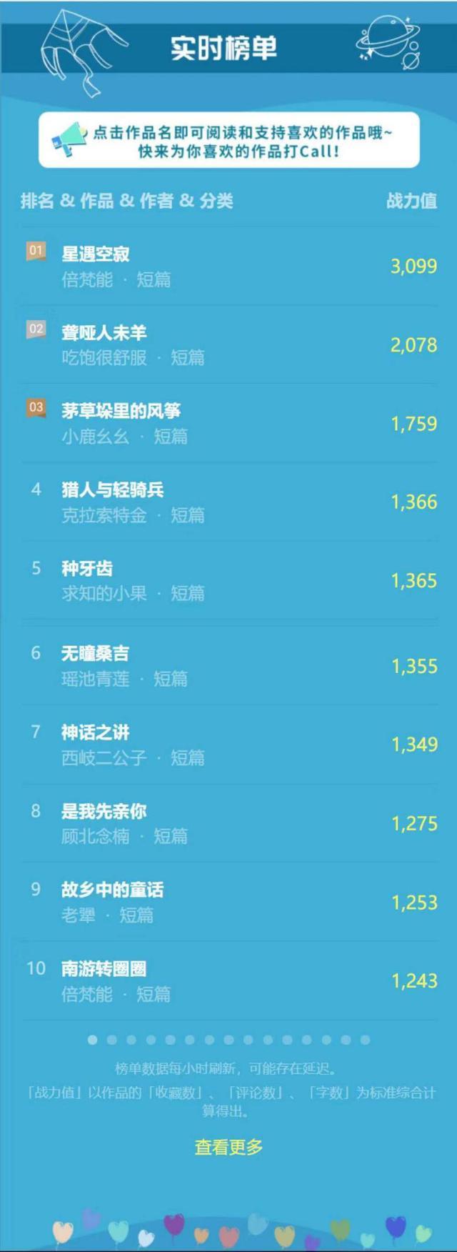 首届中国儿童文学征文大赛榜单上线 TOP150作品动态刷新