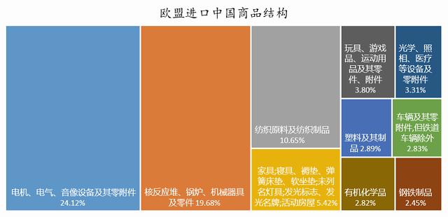 新冠疫情对中国哪些出口行业影响最大?插图(7)