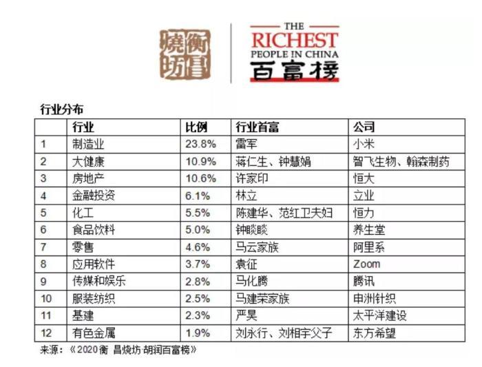 《2020胡润百富榜》行业分布。