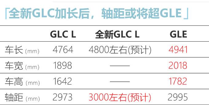 北京奔驰将投产全新GLC 尺寸再加长 比GLE还大-图1
