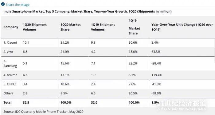 (图:咨询机构IDC统计2020年Q1印度智能机市场概况)